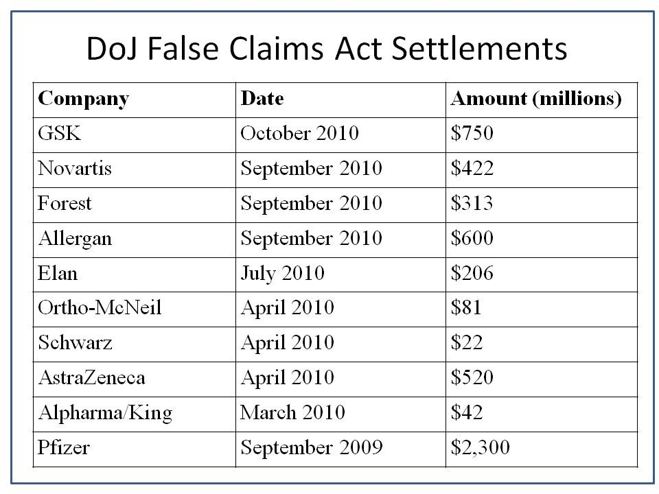 FDA Extends False Claims Act to GMPs in $750 Million GSK ...
