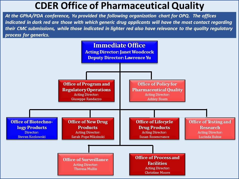 Cder Compliance Org Chart: Index of /wp-content/uploads/2014/11,Chart